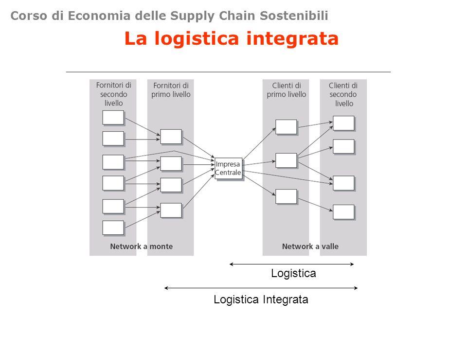 Corso di Economia delle Supply Chain Sostenibili La logistica integrata Logistica Integrata Logistica