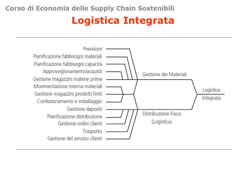 Corso di Economia delle Supply Chain Sostenibili Logistica Integrata