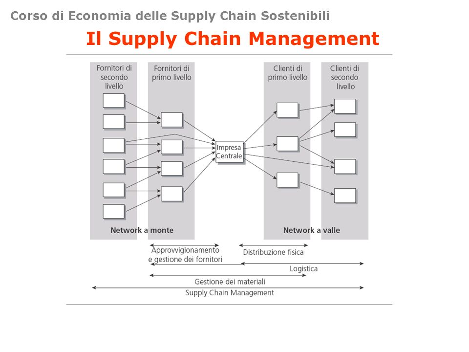 Corso di Economia delle Supply Chain Sostenibili Il Supply Chain Management