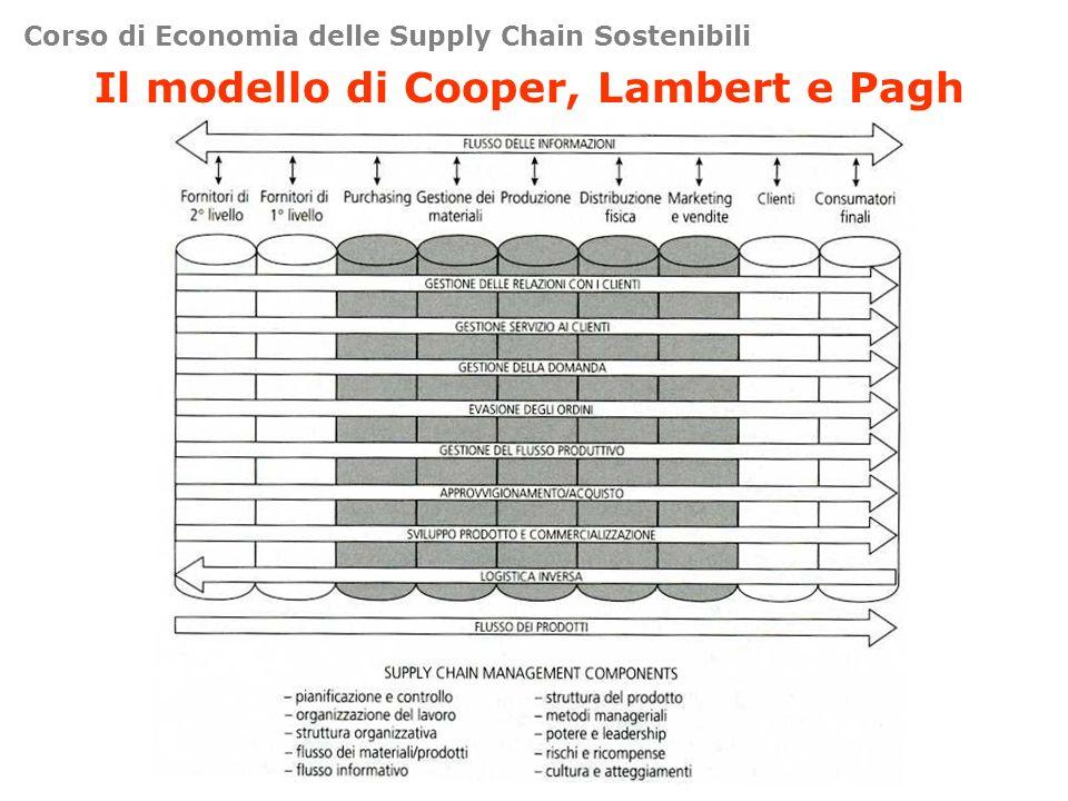 Corso di Economia delle Supply Chain Sostenibili Il modello di Cooper, Lambert e Pagh