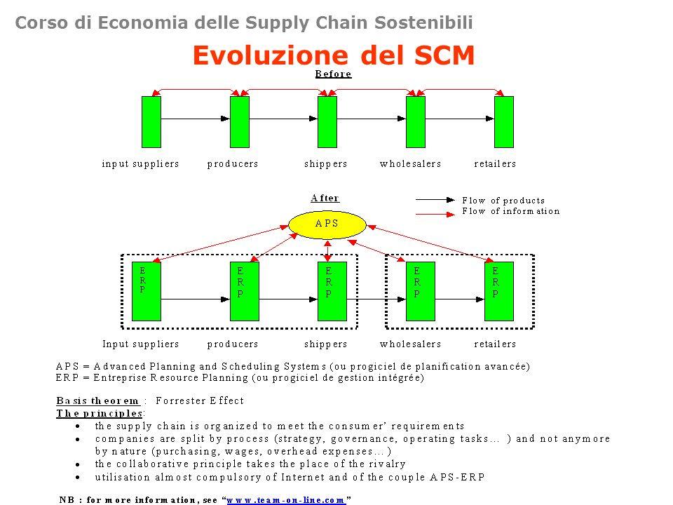 Corso di Economia delle Supply Chain Sostenibili Evoluzione del SCM