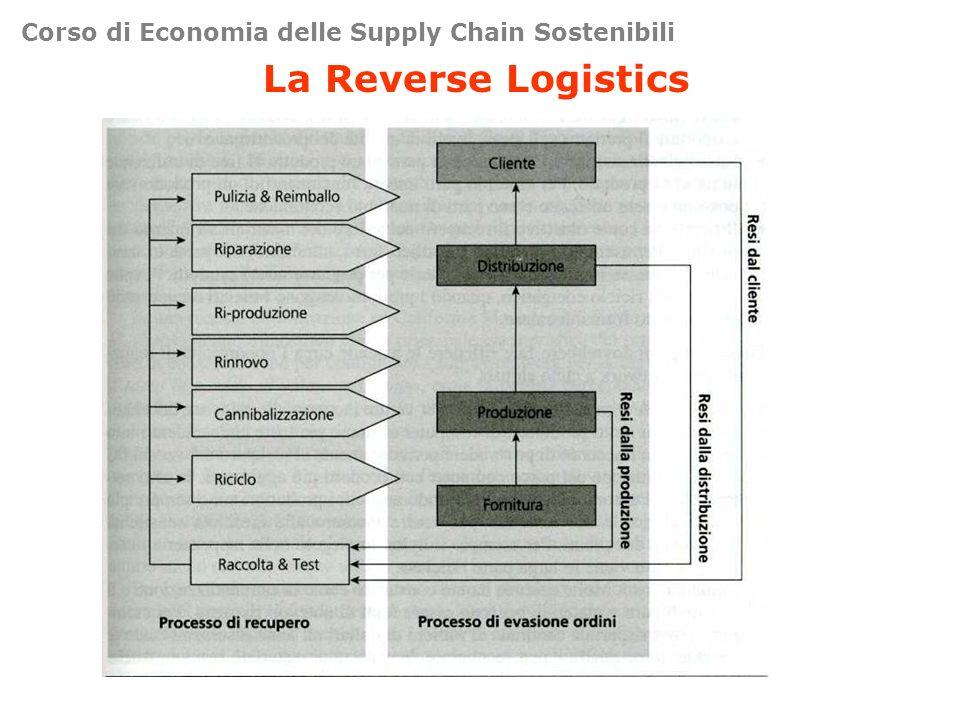 Corso di Economia delle Supply Chain Sostenibili La Reverse Logistics