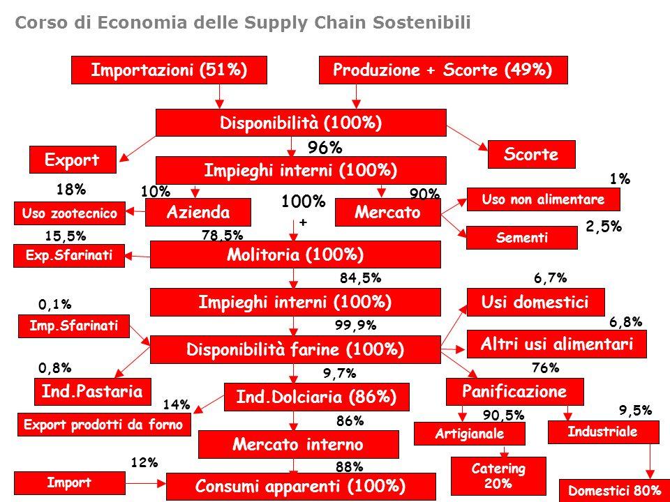 Corso di Economia delle Supply Chain Sostenibili Importazioni (51%)Produzione + Scorte (49%) Disponibilità (100%) Impieghi interni (100%) Export Scorte 96% Azienda Molitoria (100%) Impieghi interni (100%) Disponibilità farine (100%) Ind.Dolciaria (86%) Mercato Sementi Uso non alimentare Exp.Sfarinati Uso zootecnico Ind.PastariaPanificazione Mercato interno Consumi apparenti (100%) Imp.Sfarinati Export prodotti da forno Import 100% + 18% 15,5% 78,5% 10% 90% 1% 2,5% 84,5% 99,9% 9,7% 86% 88% 12% 0,8% 0,1% 14% 76% Artigianale Industriale Catering 20% Domestici 80% 9,5% 90,5% Altri usi alimentari Usi domestici 6,7% 6,8%