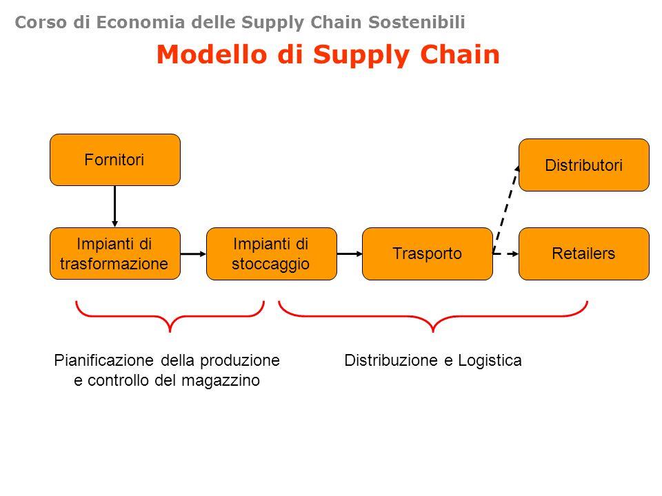 Corso di Economia delle Supply Chain Sostenibili Modello di Supply Chain Impianti di trasformazione Impianti di stoccaggio TrasportoRetailers Fornitori Distributori Pianificazione della produzione e controllo del magazzino Distribuzione e Logistica