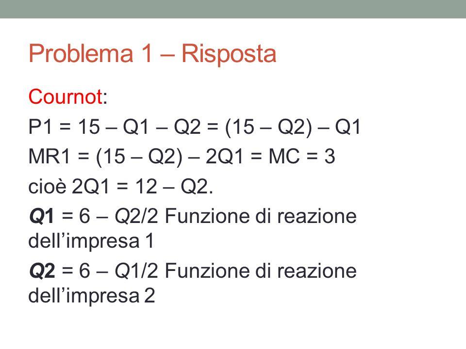 Problema 1 – Risposta Cournot: P1 = 15 – Q1 – Q2 = (15 – Q2) – Q1 MR1 = (15 – Q2) – 2Q1 = MC = 3 cioè 2Q1 = 12 – Q2. Q1 = 6 – Q2/2 Funzione di reazion