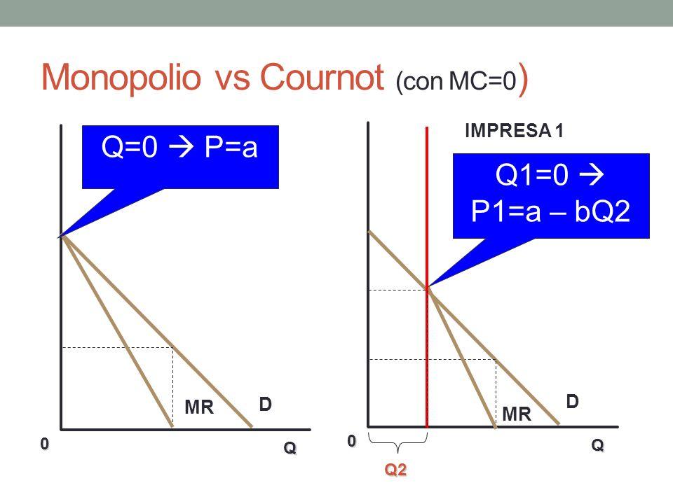 Monopolio vs Cournot (con MC=0 ) Q 0 D MR Q 0 D IMPRESA 1 Q=0 P=a Q1=0 P1=a – bQ2 Q2