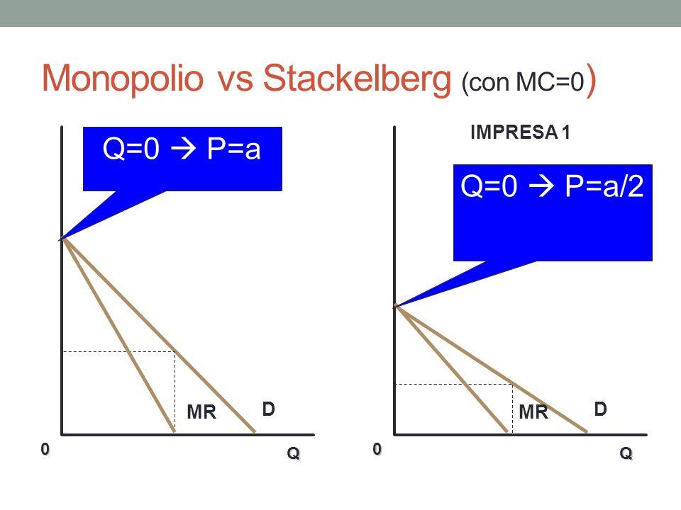 Problema 2 – Risposta P1 = 36 – 3Q = 36 – 3(Q1 + Q2) = (36 – 3Q2) – 3Q1, MR1 = (36 – 3Q2) – 6Q1 = MC = 18 Funzione di reazione dellimpresa 1: Q1 = 3 – (1/2)Q2 Analogamente per limpresa 2: Q2 = 3 – (1/2)Q1