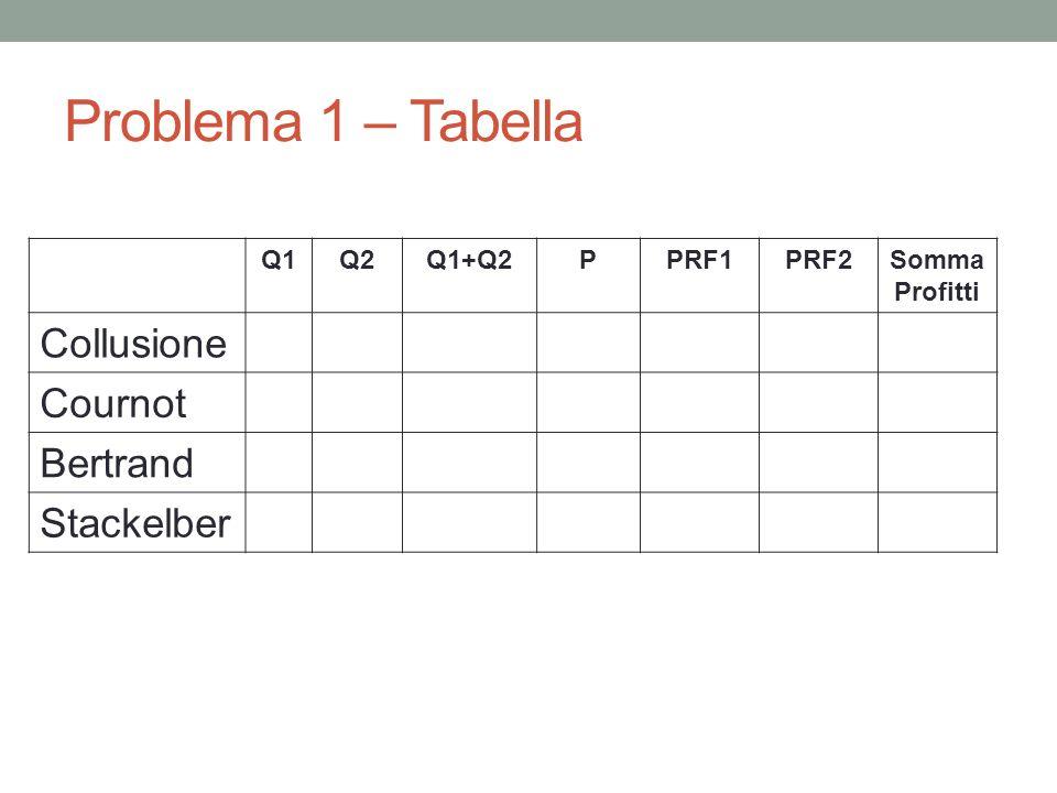 Problema 1 – Tabella Q1Q2Q1+Q2PPRF1PRF2Somma Profitti Collusione Cournot Bertrand Stackelber