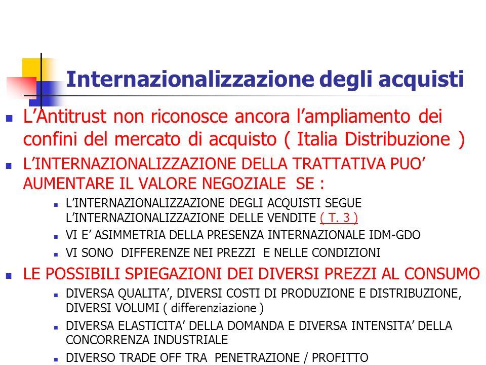 Internazionalizzazione degli acquisti GLI STRUMENTI DELLA CREAZIONE DI VALORE NELLA TRATTATIVA INTERNAZIONALE : MINACCIA DI IMPORTAZIONI PARALLELE ALLUNAGMENTO DELLA CATENA NEGOZIALE GLOBALIZZAZIONE DELLA TRATTATIVA I LIMITI ALLA CONVERGENZA DEI PREZZI DI LISTINO COSTI LOGISTICI REAZIONE DEI FORNITORI : DIFFERENZIAZIONE DI MARCHE, PRODOTTO, FORMATO, PACKAGING, COMUNICAZIONE E PROMOZIONE FINANZIAMENTO DELLA CONVERGENZA RIDUCENDO IL FUORI FATTURA INCONDIZIONATO E, QUINDI, MANTENENDO INTATTO IL COSTO DEL VENDUTO PER IL CLIENTE ( T.4 )( T.4 ) Il risultato di questa prima modalit à di negoziazione internazionale è incerto e, soprattutto, riteniamo non sia tale da determinare una significativa convergenza dei prezzi al consumo