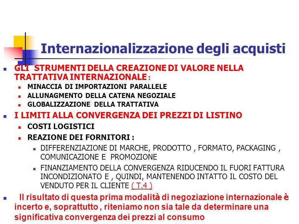 Internazionalizzazione degli acquisti ALLUNAGMENTO DELLA CATENA NEGOZIALE LORGANIZZAZIONE DELLA TRATTATIVA SUI DUE FRONTI LA DIMENSIONE E LOGGETTO DELLA TRATTATIVA Aumento in quota nei paesi dove il brand è debole Promozioni internazionali e arbitrato nelle controversie paese INSTABILITA DEL VALORE NEGOZIALE IN ASSENZA DI REALI CONTROPARTITE E DI UNA GESTIONE LOCALE DEL TMKTG GLOBALIZZAZIONE DELLA TRATTATIVA : CONVERGENZA DELLE CONDIZIONI PAESE (stessa quota di risorse sul venduto indipendentemente dalla dimensione e dalla ponderata ) LA VALORIZZAZIONE DELLE ASIMMETRIE PAESE ( T.5 ) ( T.5 ) LIMITI ALLAPPIATTIMENTO DELLE CONDIZIONI SUL LIVELLO DEL PAESE IN CUI LA MARCA E DEBOLE E LINSEGNA E FORTE DIFFERENZIAZIONE DELLA PRESSIONE DI MARKETING SVILUPPO ORGANIZZATIVO SOVRANAZIONALE