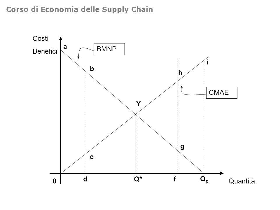 Costi Benefici 0 BMNP CMAE Y Quantità QpQp Q*d c a b f g h i Corso di Economia delle Supply Chain