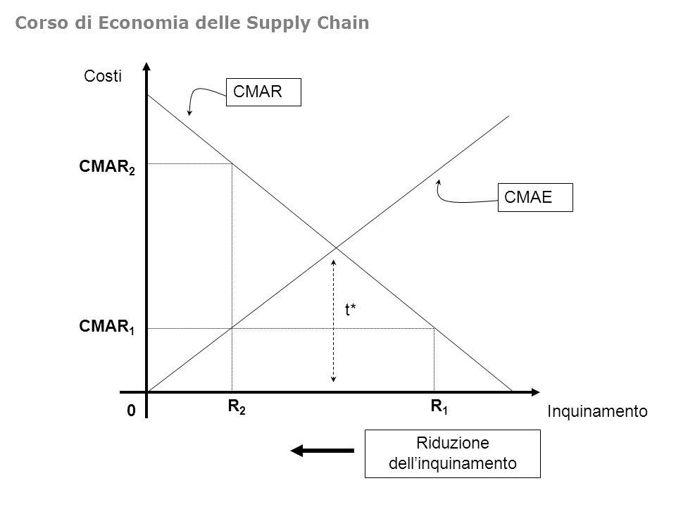 Costi 0 Inquinamento CMAR CMAE Riduzione dellinquinamento R1R1 R2R2 CMAR 1 CMAR 2 t* Corso di Economia delle Supply Chain