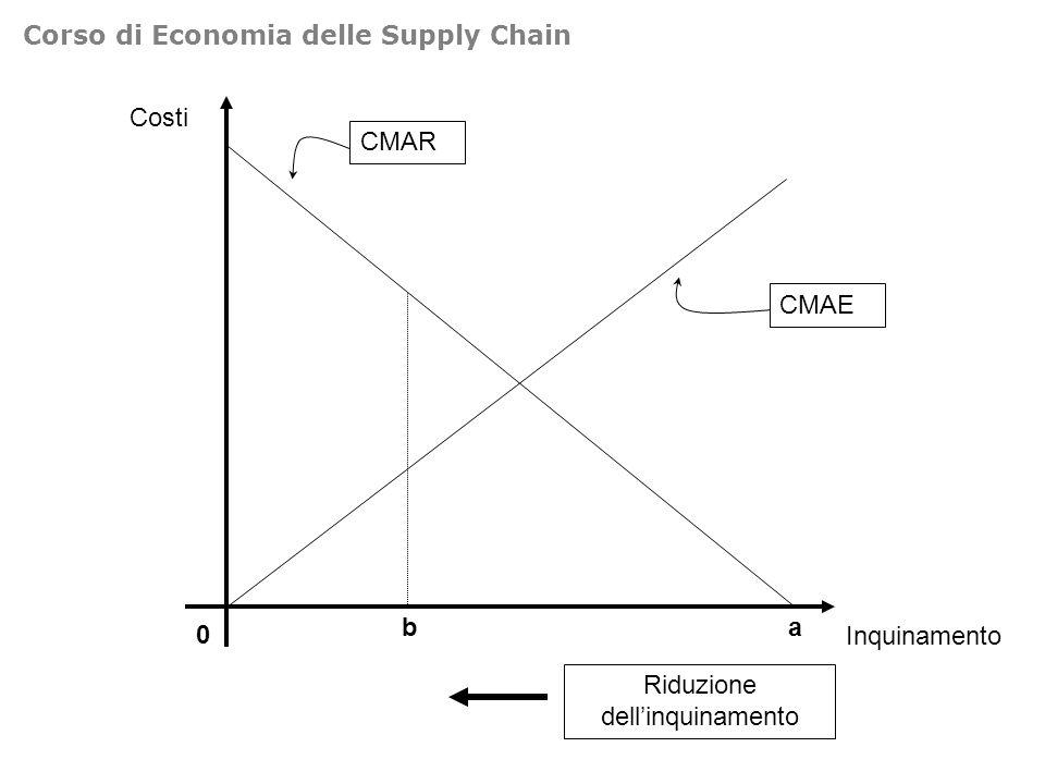Costi 0 Inquinamento CMAR CMAE Riduzione dellinquinamento ba Corso di Economia delle Supply Chain