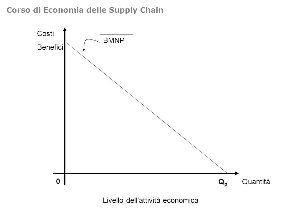 Costi Benefici 0 Quantità BMNP CMAE Livello dellattività economica QpQp Q* t* Corso di Economia delle Supply Chain