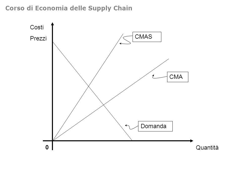 Costi Prezzi 0 Quantità Domanda CMAS CMA Corso di Economia delle Supply Chain