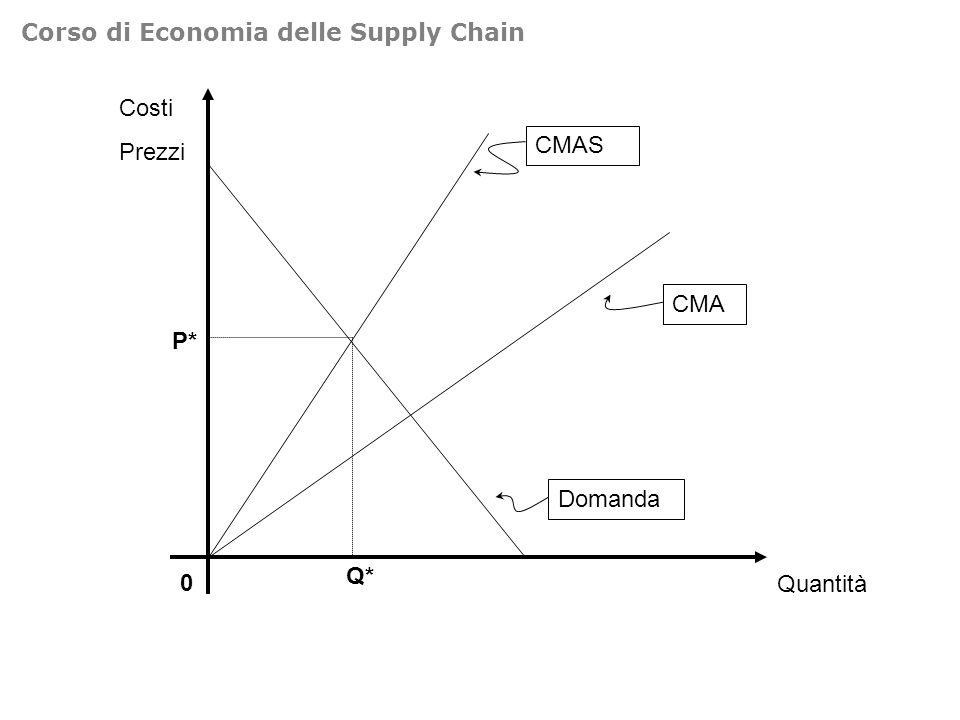 Costi Prezzi 0 Quantità Domanda CMAS Q* P* CMA Corso di Economia delle Supply Chain