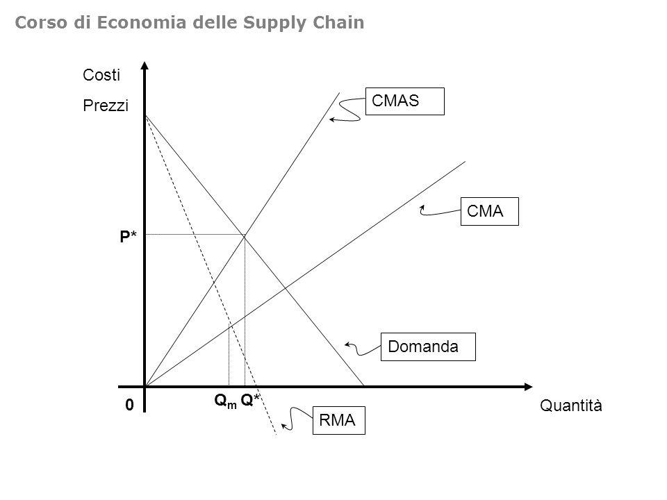 Costi Prezzi 0 Quantità Domanda CMA CMAS Q* P* RMA QmQm Corso di Economia delle Supply Chain