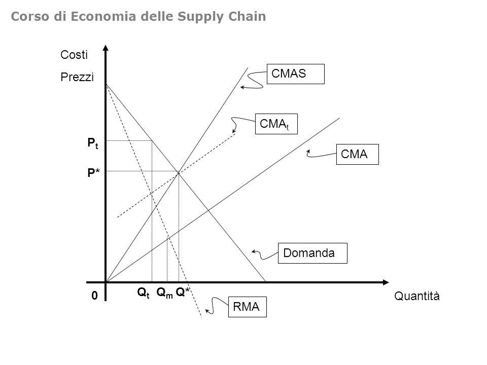 Costi Prezzi 0 Quantità Domanda CMA CMAS Q* P* RMA QmQm CMA t QtQt PtPt Corso di Economia delle Supply Chain