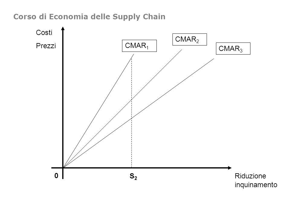 Costi Prezzi 0 Riduzione inquinamento CMAR 1 CMAR 2 CMAR 3 S2S2 Corso di Economia delle Supply Chain