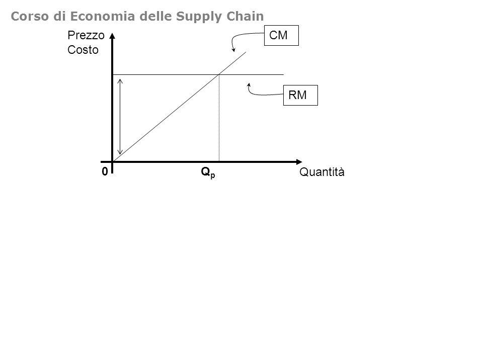 Prezzo permessi 0Permessi S Q* P* P** DpDp D1pD1p Nuovi entranti Effetto variazione permessi Corso di Economia delle Supply Chain
