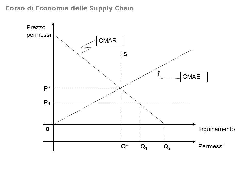 0 Inquinamento Q2Q2 CMAR CMAE Q* S P1P1 Q1Q1 Permessi P* Prezzo permessi Corso di Economia delle Supply Chain