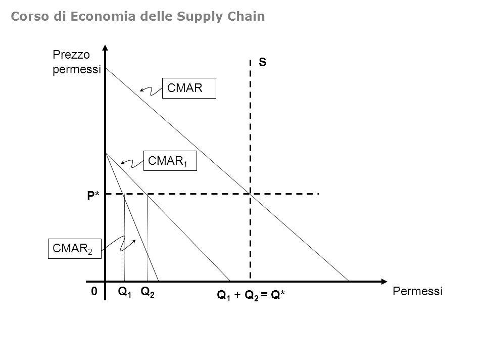 0Permessi CMAR 1 CMAR 2 CMAR S P* Q2Q2 Q1Q1 Q 1 + Q 2 = Q* Prezzo permessi Corso di Economia delle Supply Chain