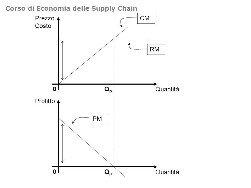 Prezzo Costo 0 CM RM Quantità QpQp Profitto 0 PM Quantità QpQp Corso di Economia delle Supply Chain