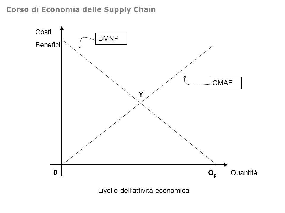 Costi Prezzi 0 Riduzione inquinamento CMAR 1 CMAR 2 CMAR 3 Corso di Economia delle Supply Chain