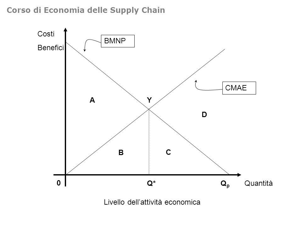 Costi 0 Inquinamento CMAR CMAE Riduzione dellinquinamento BMNP ba Corso di Economia delle Supply Chain
