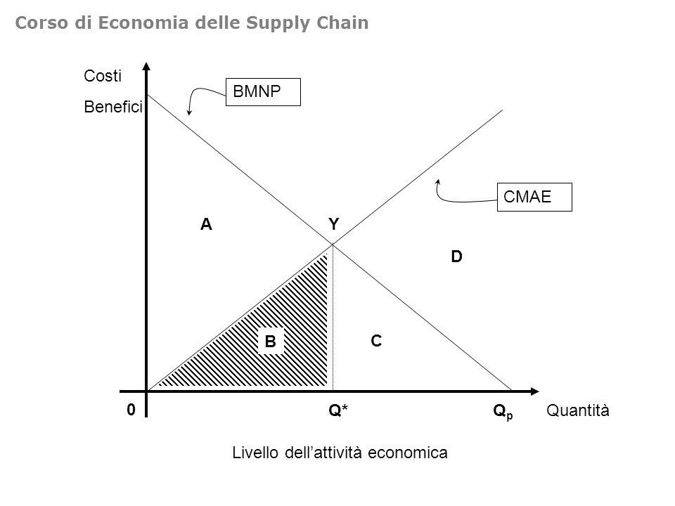 Costi Benefici 0 QuantitàQpQp BMNP CMAE A Y Q* B C Livello dellattività economica D Corso di Economia delle Supply Chain