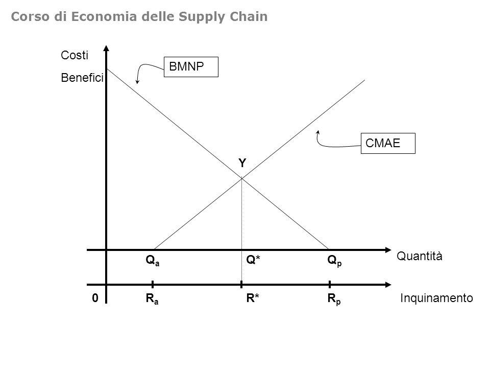 Costi Benefici 0 Quantità QpQp BMNP CMAE Y Q*QaQa InquinamentoRpRp R*RaRa Corso di Economia delle Supply Chain