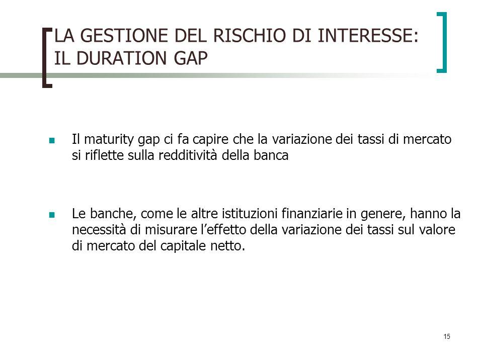 15 LA GESTIONE DEL RISCHIO DI INTERESSE: IL DURATION GAP Il maturity gap ci fa capire che la variazione dei tassi di mercato si riflette sulla redditi