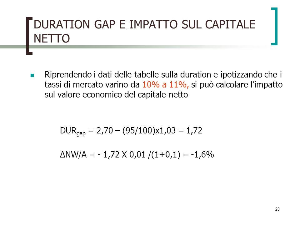 20 DURATION GAP E IMPATTO SUL CAPITALE NETTO Riprendendo i dati delle tabelle sulla duration e ipotizzando che i tassi di mercato varino da 10% a 11%,