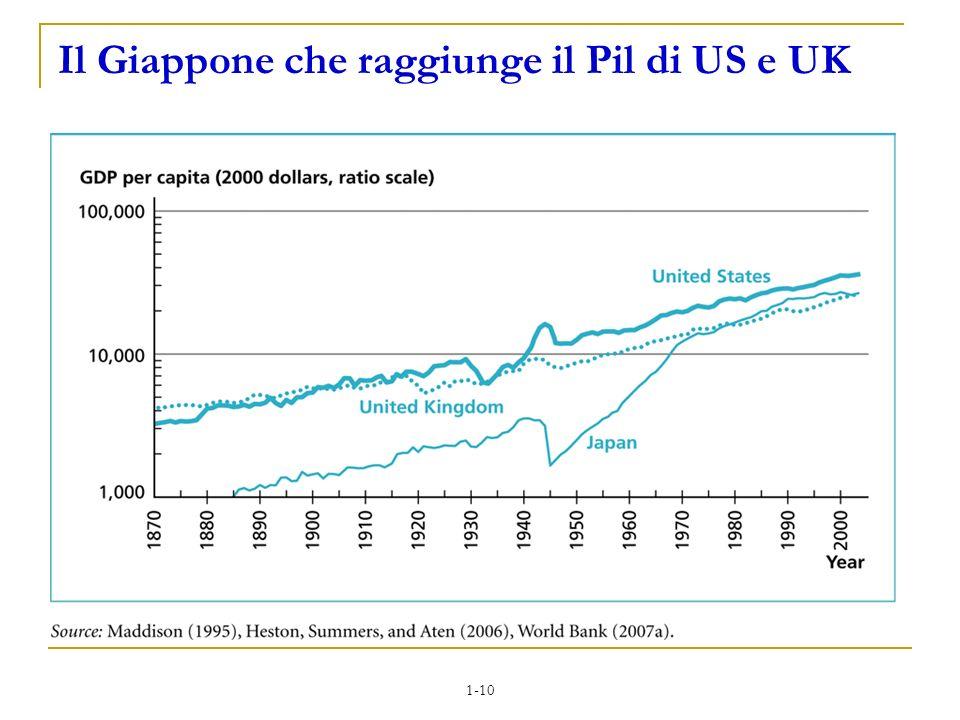 1-10 Il Giappone che raggiunge il Pil di US e UK