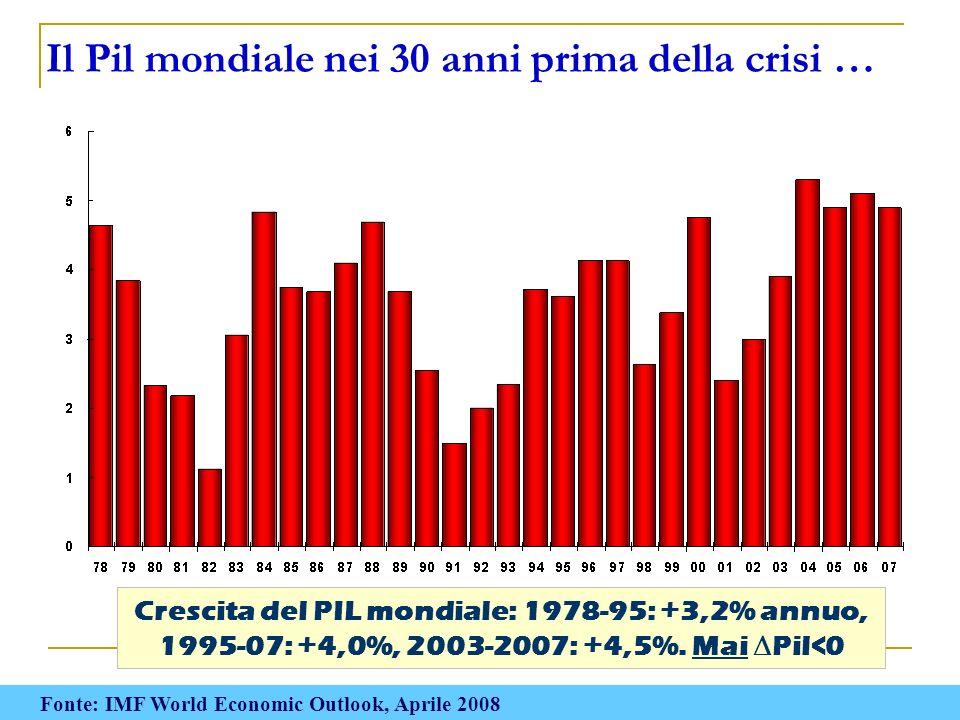 Crescita del PIL mondiale: 1978-95: +3,2% annuo, 1995-07: +4,0%, 2003-2007: +4,5%. Mai Pil<0 Il Pil mondiale nei 30 anni prima della crisi … Fonte: IM