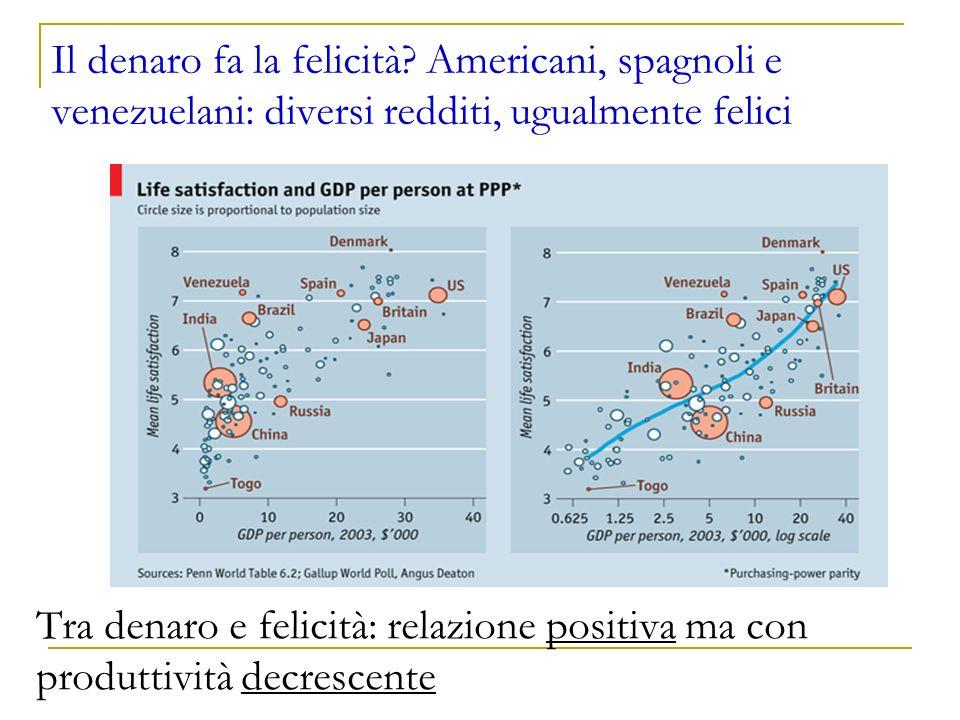 Il denaro fa la felicità? Americani, spagnoli e venezuelani: diversi redditi, ugualmente felici Tra denaro e felicità: relazione positiva ma con produ