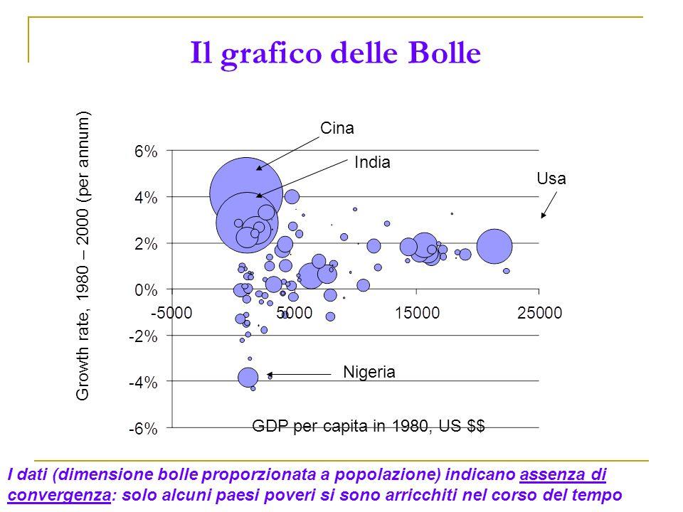 GDP per capita in 1980, US $$ Growth rate, 1980 – 2000 (per annum) Cina India I dati (dimensione bolle proporzionata a popolazione) indicano assenza d