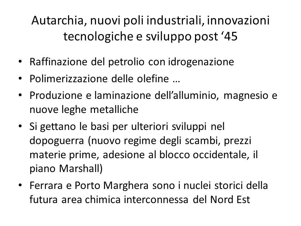 Autarchia, nuovi poli industriali, innovazioni tecnologiche e sviluppo post 45 Raffinazione del petrolio con idrogenazione Polimerizzazione delle olef