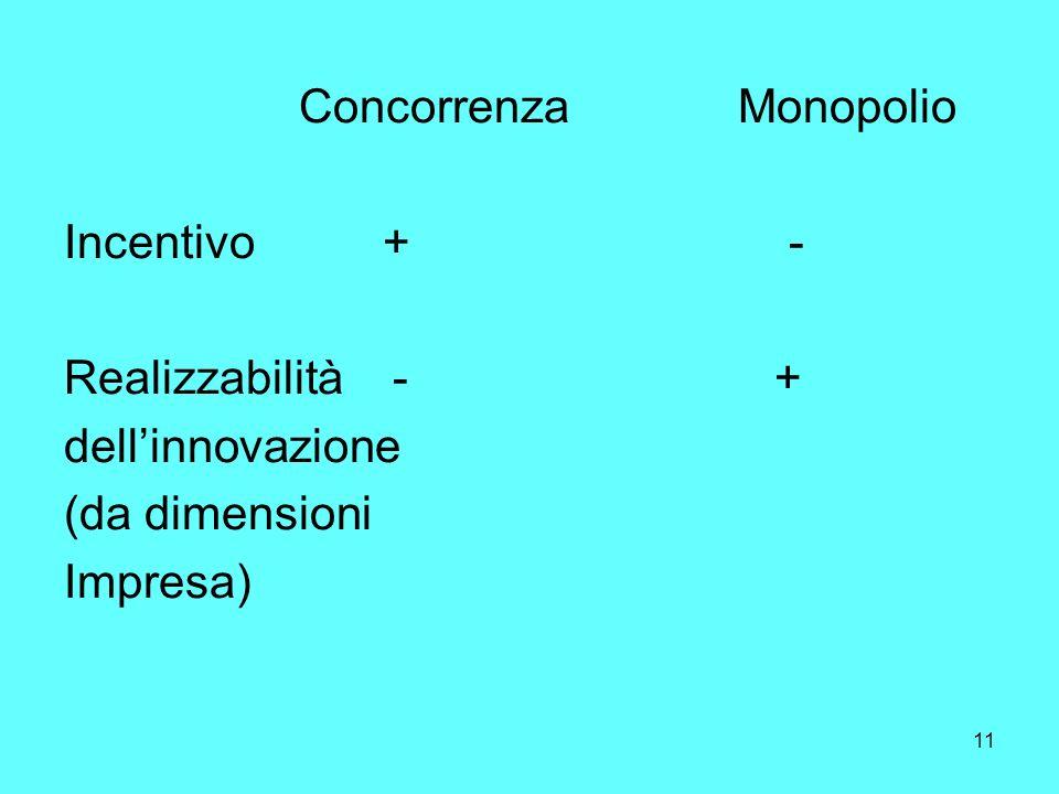 11 Concorrenza Monopolio Incentivo + - Realizzabilità - + dellinnovazione (da dimensioni Impresa)