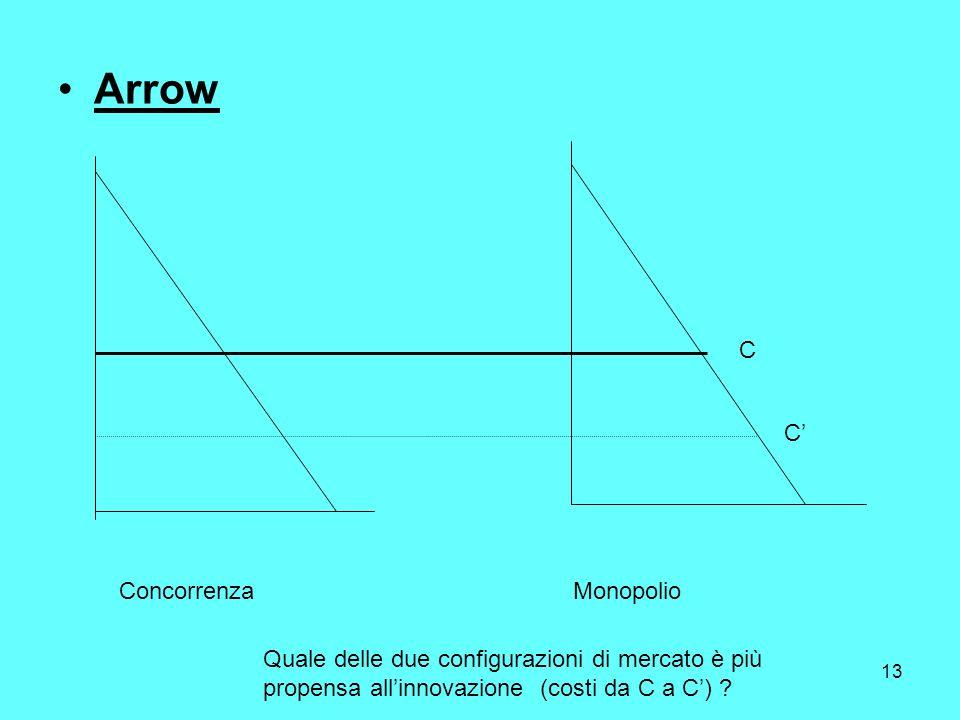 13 Arrow ConcorrenzaMonopolio Quale delle due configurazioni di mercato è più propensa allinnovazione (costi da C a C) .