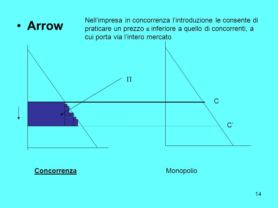 14 Arrow ConcorrenzaMonopolio C C Nellimpresa in concorrenza lintroduzione le consente di praticare un prezzo inferiore a quello di concorrenti, a cui porta via lintero mercato