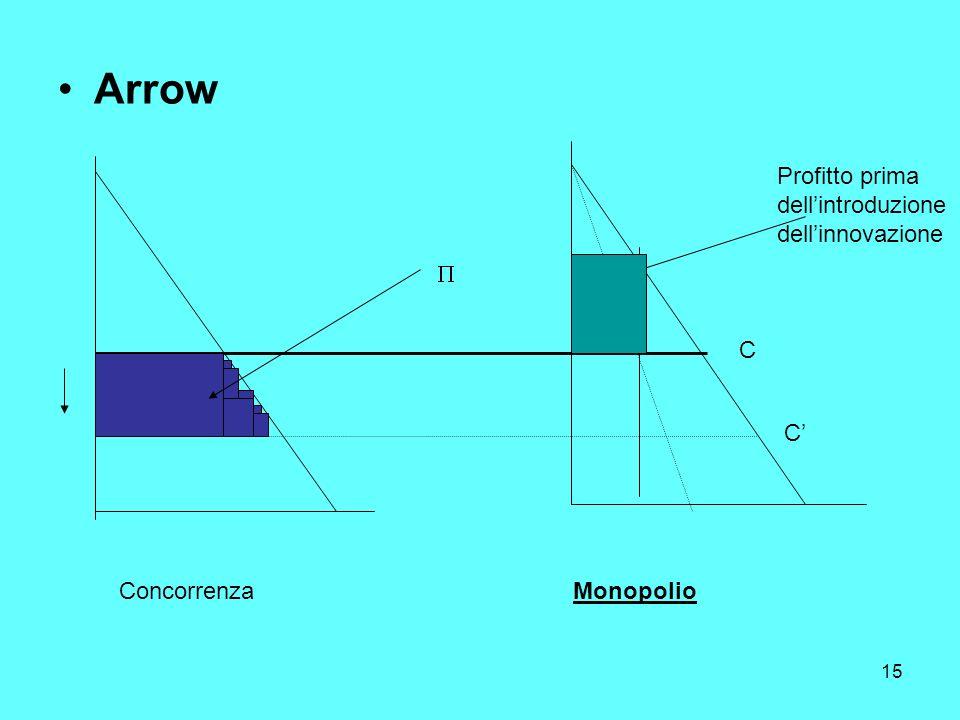 15 Arrow ConcorrenzaMonopolio C C Profitto prima dellintroduzione dellinnovazione