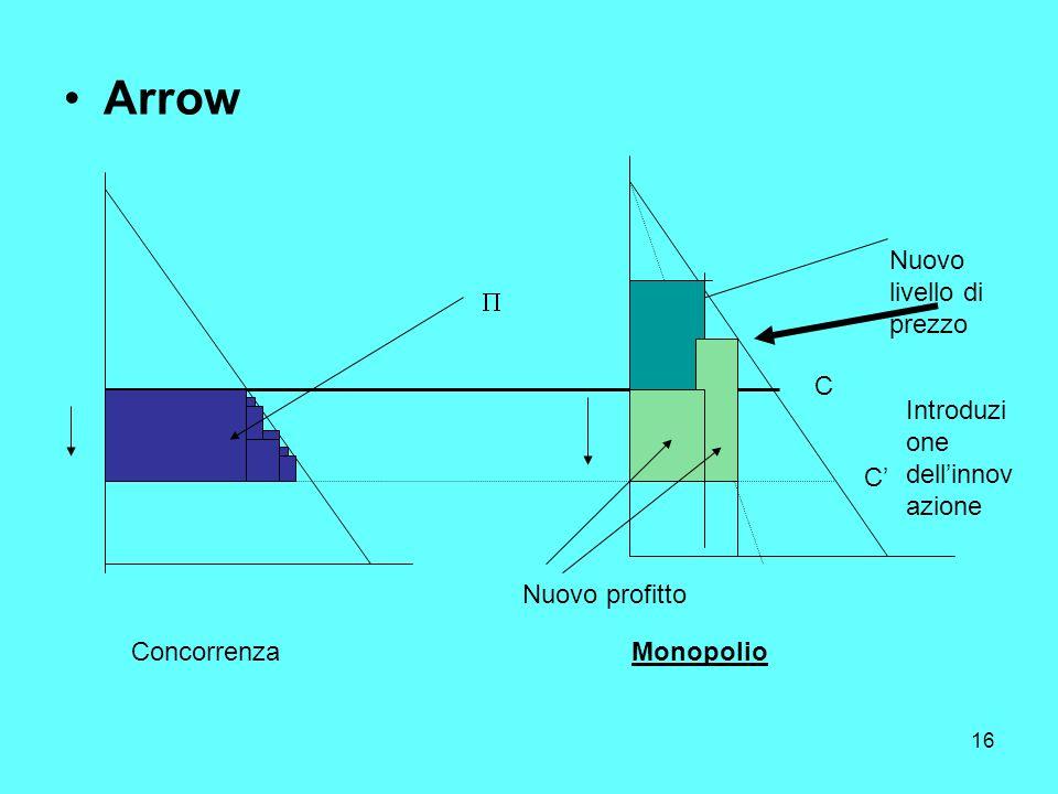 16 Arrow ConcorrenzaMonopolio C C Introduzi one dellinnov azione Nuovo livello di prezzo Nuovo profitto