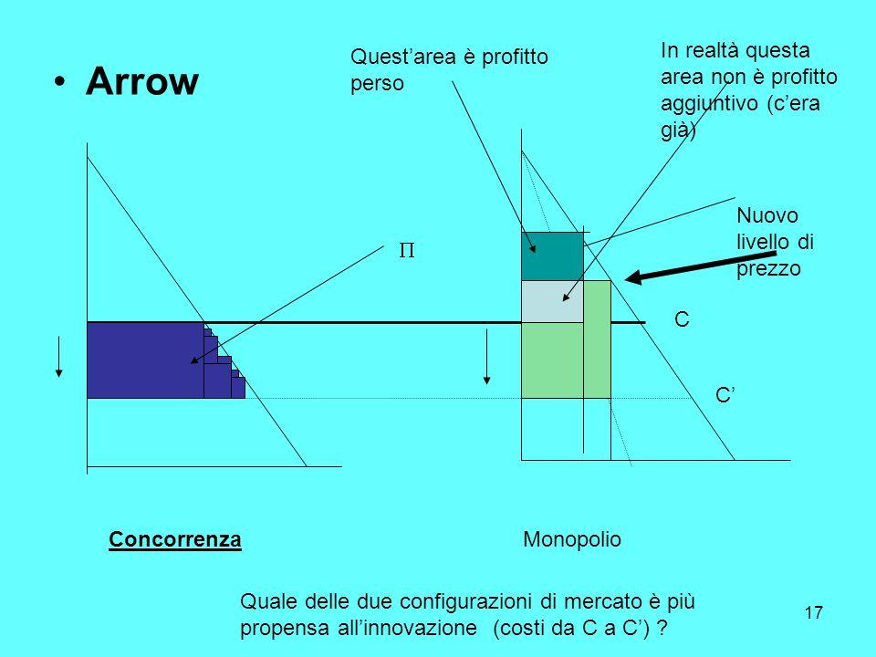 17 Arrow ConcorrenzaMonopolio Quale delle due configurazioni di mercato è più propensa allinnovazione (costi da C a C) .