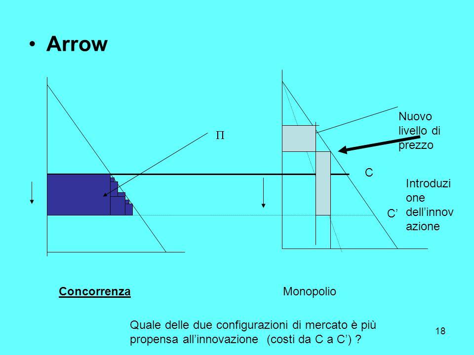 18 Arrow ConcorrenzaMonopolio Quale delle due configurazioni di mercato è più propensa allinnovazione (costi da C a C) .