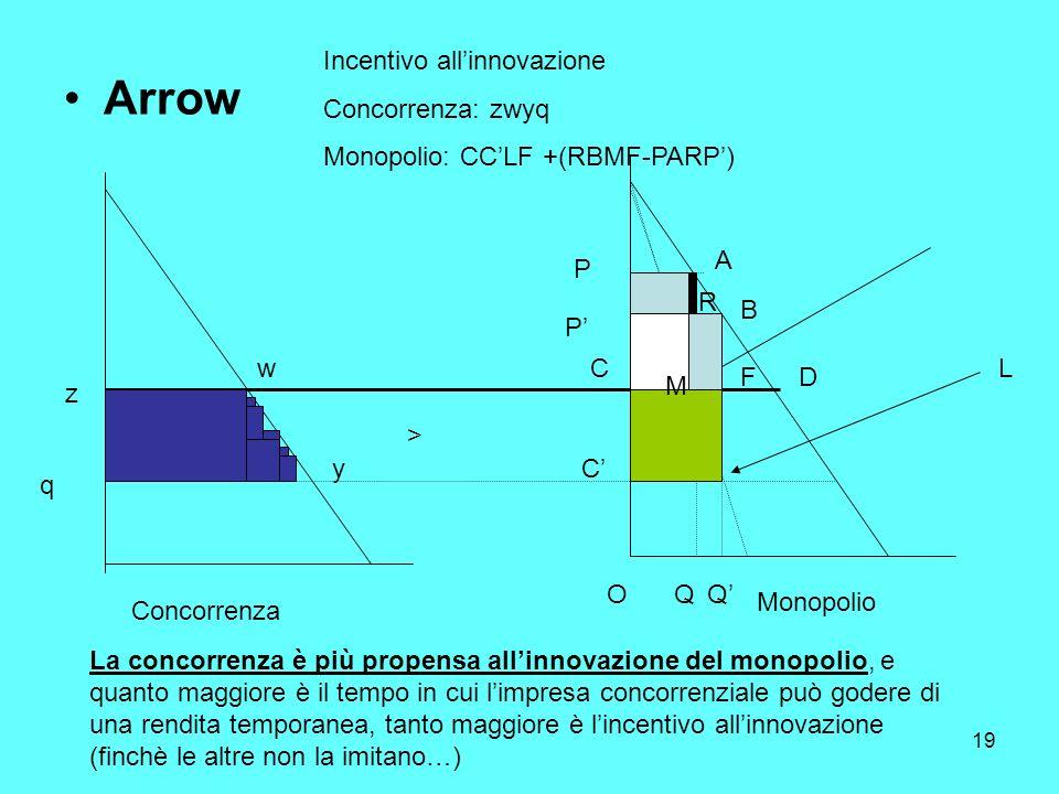 19 Arrow Concorrenza Monopolio La concorrenza è più propensa allinnovazione del monopolio, e quanto maggiore è il tempo in cui limpresa concorrenziale può godere di una rendita temporanea, tanto maggiore è lincentivo allinnovazione (finchè le altre non la imitano…) P P C C QQ A B DF O L > z w y q Incentivo allinnovazione Concorrenza: zwyq Monopolio: CCLF +(RBMF-PARP) R M