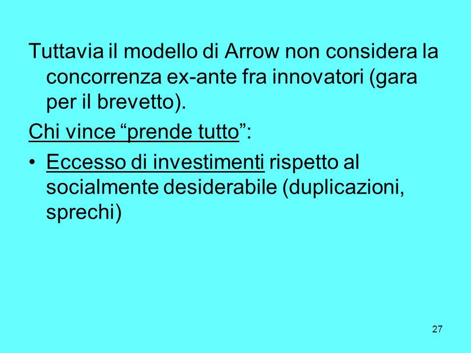 27 Tuttavia il modello di Arrow non considera la concorrenza ex-ante fra innovatori (gara per il brevetto).