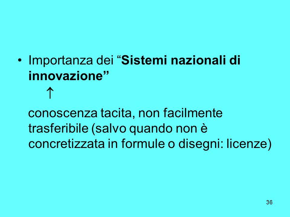 36 Importanza dei Sistemi nazionali di innovazione conoscenza tacita, non facilmente trasferibile (salvo quando non è concretizzata in formule o disegni: licenze)