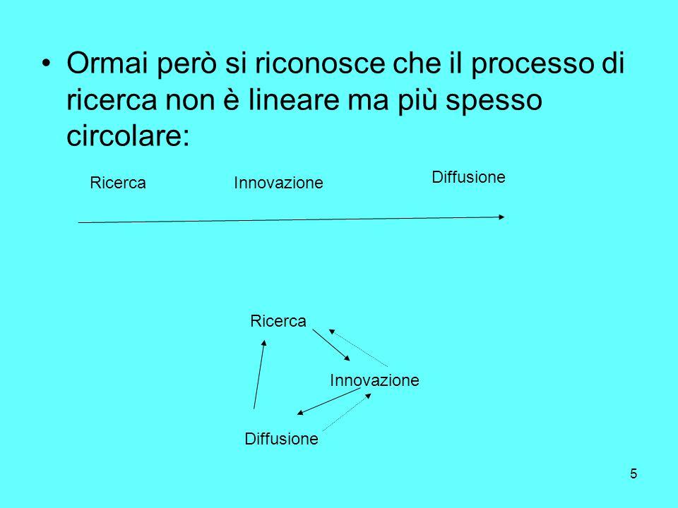 5 Ormai però si riconosce che il processo di ricerca non è lineare ma più spesso circolare: RicercaInnovazione Diffusione Ricerca Innovazione Diffusione