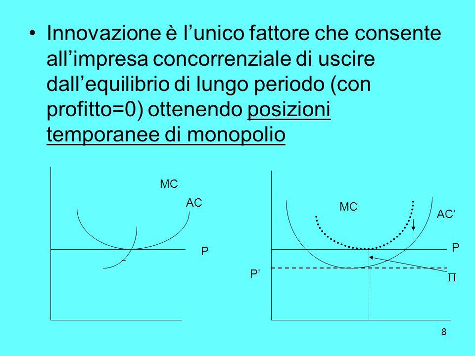 8 Innovazione è lunico fattore che consente allimpresa concorrenziale di uscire dallequilibrio di lungo periodo (con profitto=0) ottenendo posizioni temporanee di monopolio P AC MC P AC MC P
